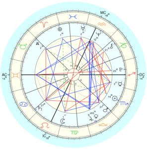 birth oroscope natal chart birth chart karmic astrology